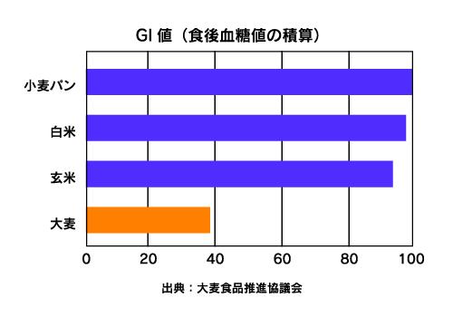 GI値(食後血糖値の積算)
