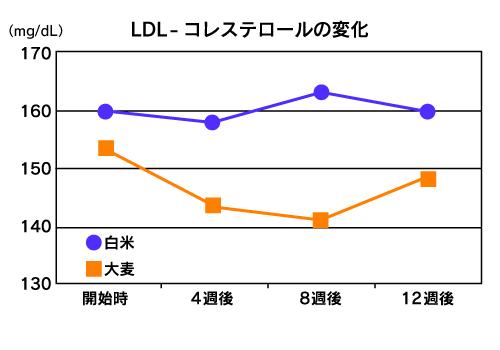 LDL - コレステロールの変化